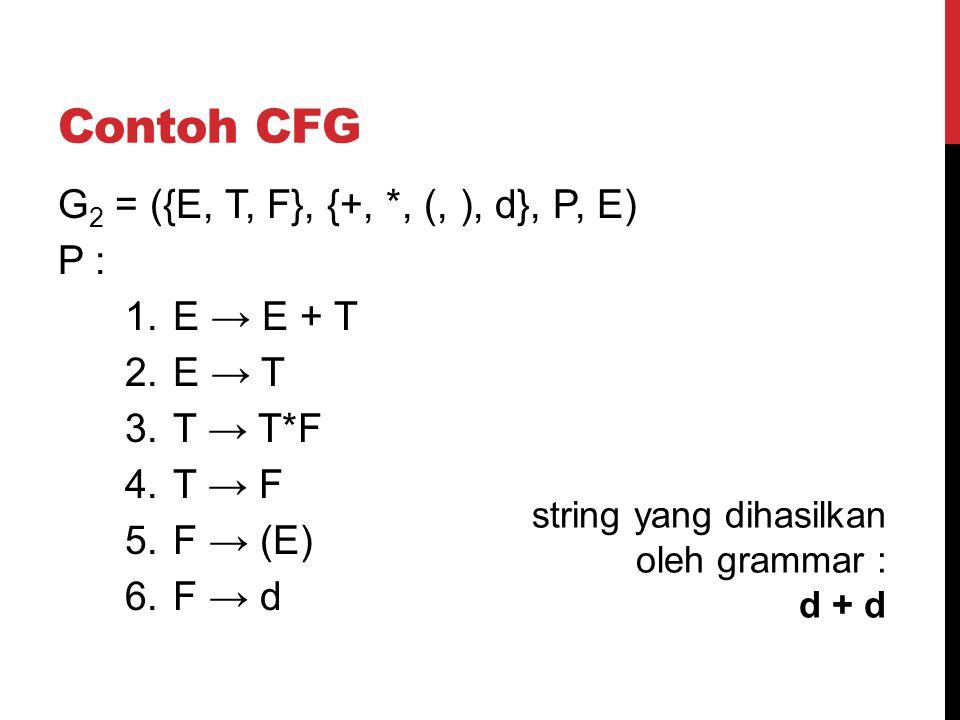 Contoh CFG G 2 = ({E, T, F}, {+, *, (, ), d}, P, E) P : 1.E → E + T 2.E → T 3.T → T*F 4.T → F 5.F → (E) 6.F → d string yang dihasilkan oleh grammar :
