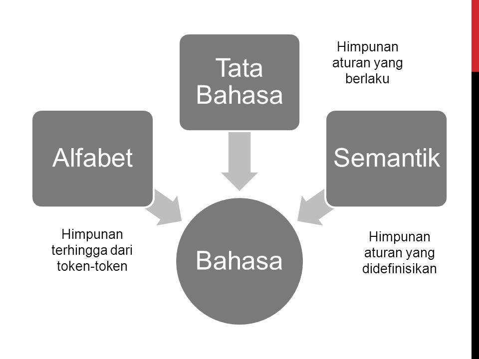 Bahasa Alfabet Tata Bahasa Semantik Himpunan terhingga dari token-token Himpunan aturan yang berlaku Himpunan aturan yang didefinisikan