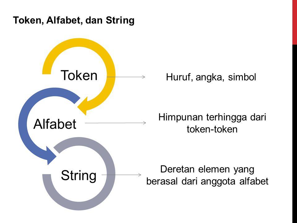 Token, Alfabet, dan String Himpunan terhingga dari token-token Deretan elemen yang berasal dari anggota alfabet Huruf, angka, simbol