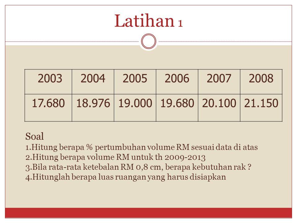 Latihan 1 200320042005200620072008 17.68018.97619.00019.68020.10021.150 Soal 1.Hitung berapa % pertumbuhan volume RM sesuai data di atas 2.Hitung bera