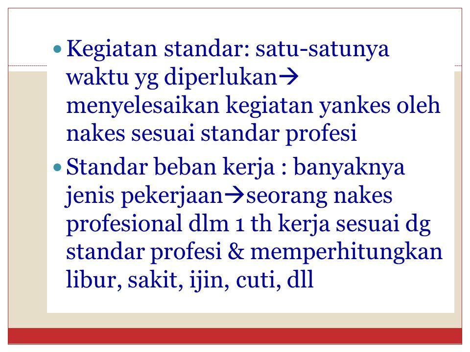 Kegiatan standar: satu-satunya waktu yg diperlukan  menyelesaikan kegiatan yankes oleh nakes sesuai standar profesi Standar beban kerja : banyaknya j