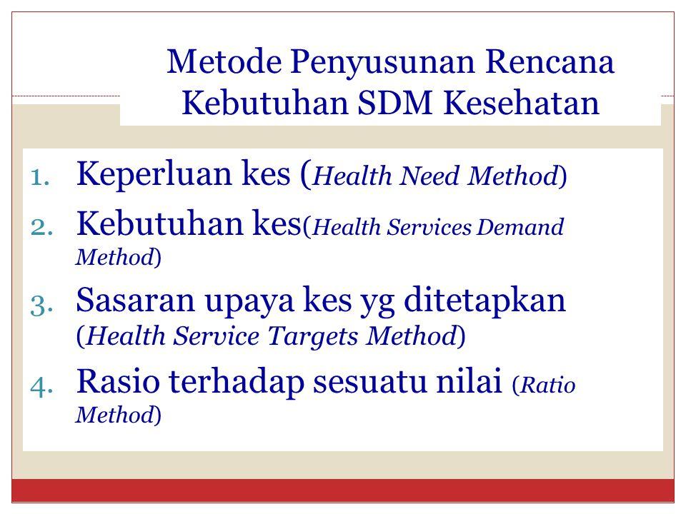 Metode Penyusunan Rencana Kebutuhan SDM Kesehatan 1. Keperluan kes ( Health Need Method) 2. Kebutuhan kes ( Health Services Demand Method) 3. Sasaran