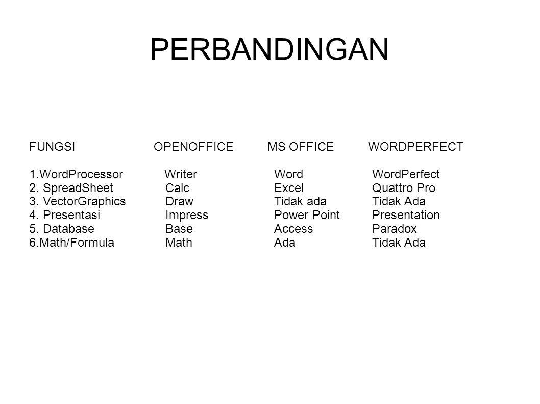 PERBANDINGAN FUNGSI OPENOFFICE MS OFFICE WORDPERFECT 1.WordProcessor WriterWordWordPerfect 2. SpreadSheet CalcExcelQuattro Pro 3. VectorGraphics DrawT