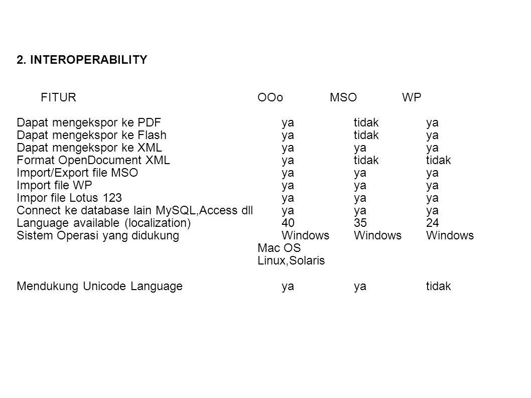 2. INTEROPERABILITY FITUROOoMSOWP Dapat mengekspor ke PDFyatidakya Dapat mengekspor ke Flashyatidakya Dapat mengekspor ke XMLyayaya Format OpenDocumen