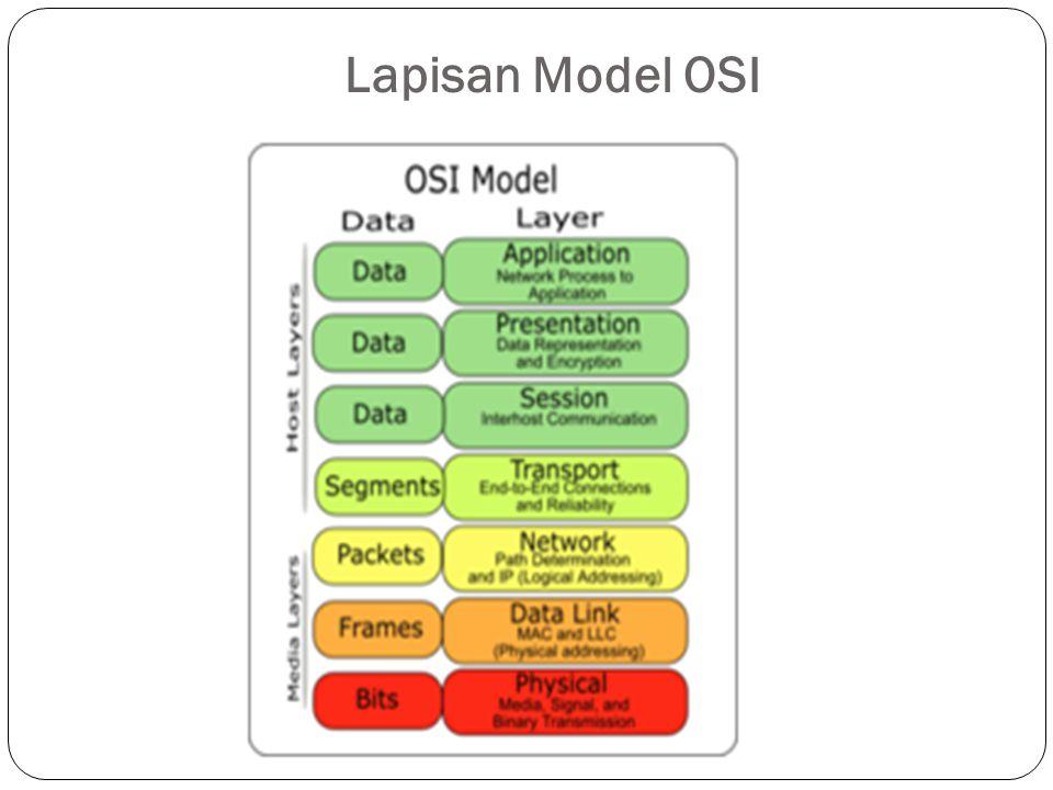 Lapisan Model OSI