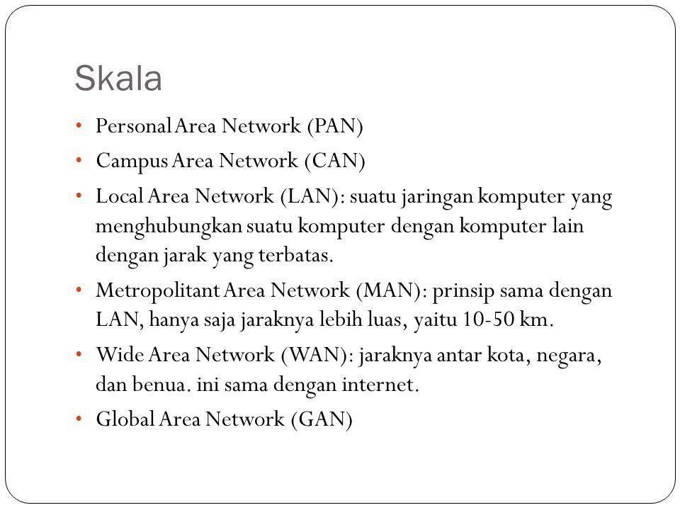Skala Personal Area Network (PAN) Campus Area Network (CAN) Local Area Network (LAN): suatu jaringan komputer yang menghubungkan suatu komputer dengan komputer lain dengan jarak yang terbatas.