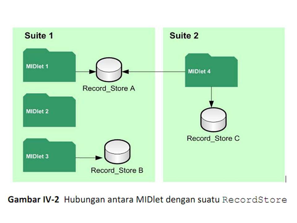 Methode RecordStore Dalam kelas RecordStore didefinisikan 3 static method untuk membuat dan membuka obyek RecordStore : Method pertama merupakan method untuk membuka dan membuat RecordStore yang dibuat oleh MIDlet itu sendiri atau MIDlet lain yang masih dalam satu MIDlet suite.
