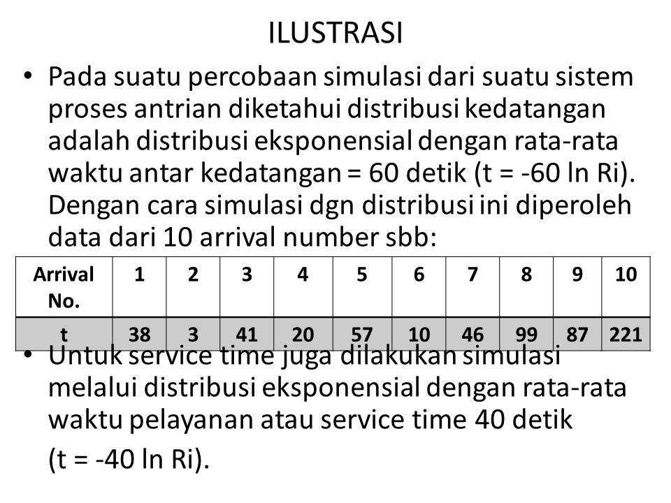ILUSTRASI Pada suatu percobaan simulasi dari suatu sistem proses antrian diketahui distribusi kedatangan adalah distribusi eksponensial dengan rata-ra
