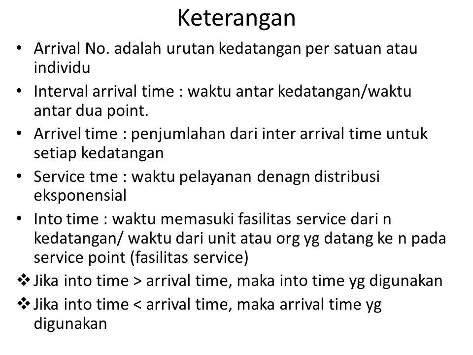 Keterangan Arrival No. adalah urutan kedatangan per satuan atau individu Interval arrival time : waktu antar kedatangan/waktu antar dua point. Arrivel
