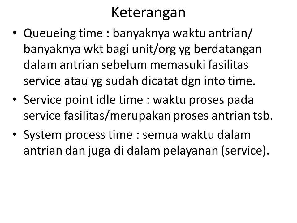 Keterangan Queueing time : banyaknya waktu antrian/ banyaknya wkt bagi unit/org yg berdatangan dalam antrian sebelum memasuki fasilitas service atau y