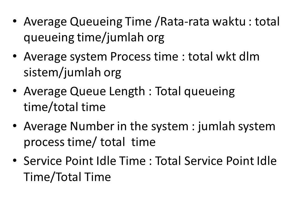 Average Queueing Time /Rata-rata waktu : total queueing time/jumlah org Average system Process time : total wkt dlm sistem/jumlah org Average Queue Le