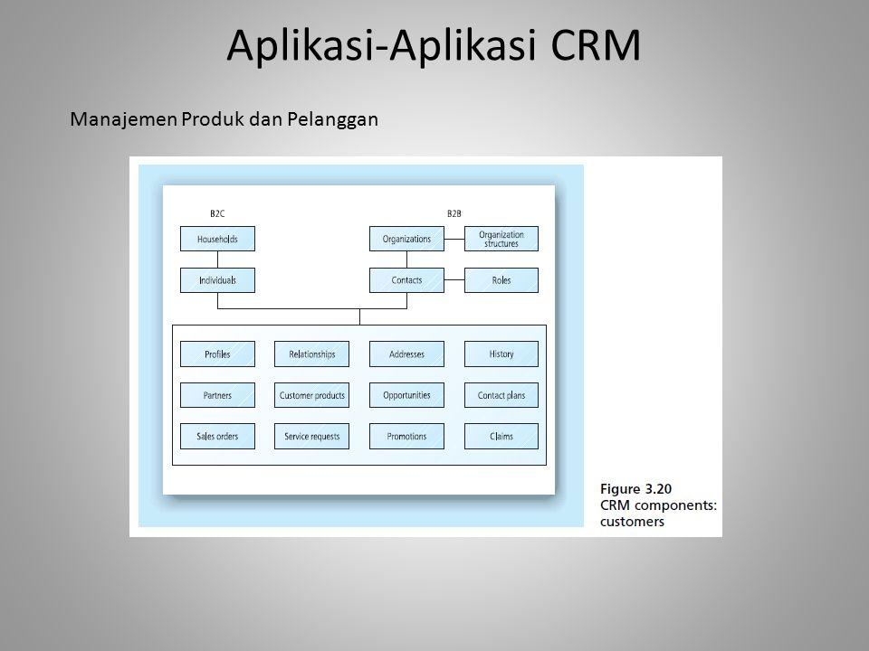 Aplikasi-Aplikasi CRM Manajemen Produk dan Pelanggan