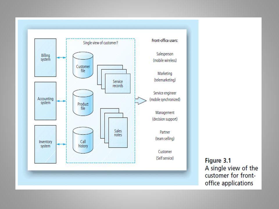 28 Alasan Penerapan TI pada Bidang Pemasaran (O'Connor dan Galvin 1997) Teknologi informasi mempengaruhi proses pengembangan strategi pemasaran karena teknologi informasi memberikan lebih banyak informasi ke manajer melalui pemakaian sistem pengambilan keputusan (Decision Support Systems atau DSS)