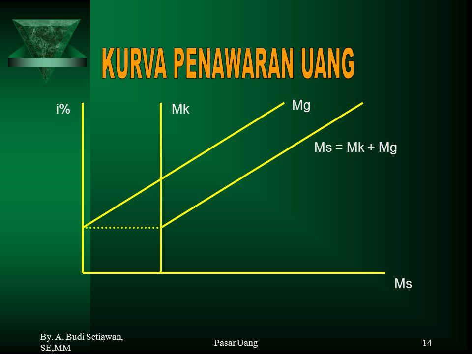 By. A. Budi Setiawan, SE,MM Pasar Uang14 Mk Mg i% Ms = Mk + Mg Ms