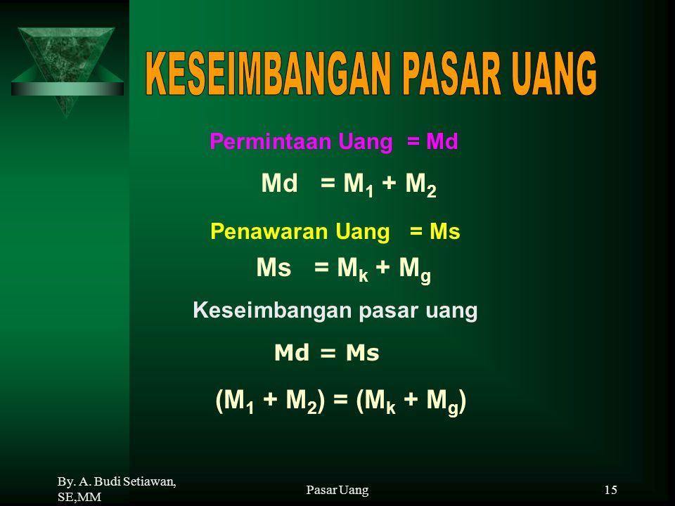 By. A. Budi Setiawan, SE,MM Pasar Uang15 Permintaan Uang = Md Md = M 1 + M 2 Penawaran Uang = Ms Ms = M k + M g Keseimbangan pasar uang Md = Ms (M 1 +