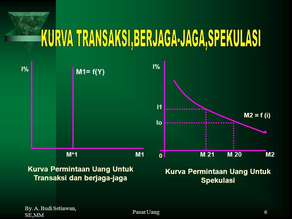 By. A. Budi Setiawan, SE,MM Pasar Uang6 M2 = f (i) 0 I% M 21 M2 M 20 I1 Io Kurva Permintaan Uang Untuk Spekulasi M1= f(Y) M*1 M1 Kurva Permintaan Uang