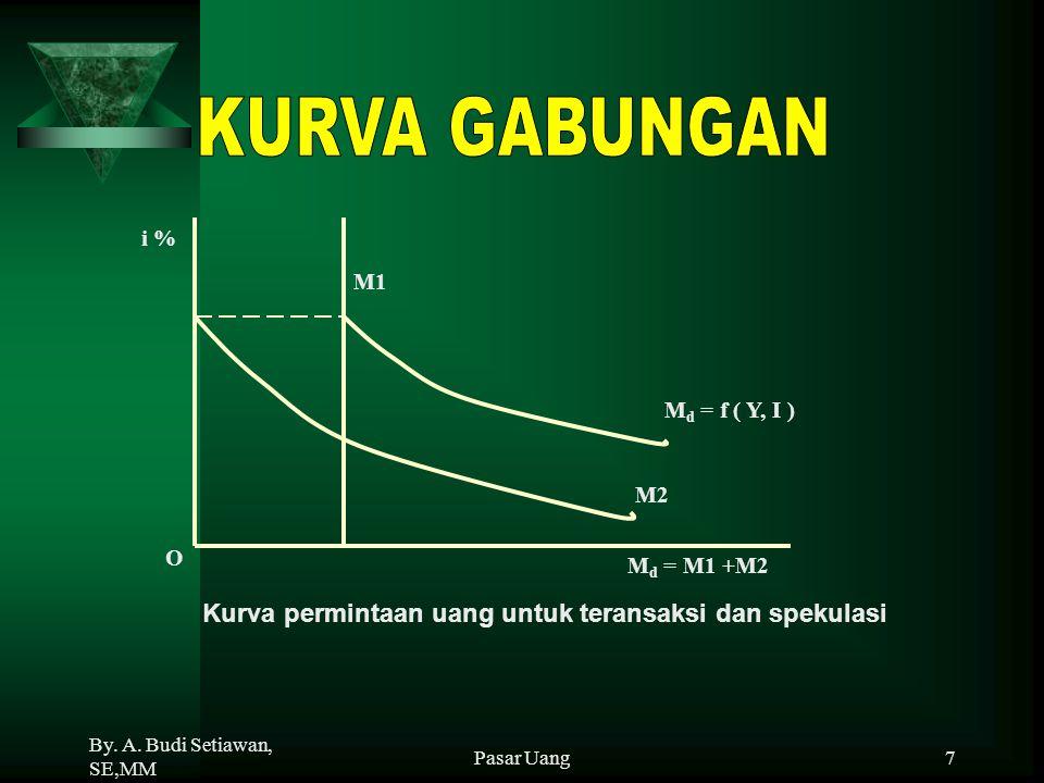 By. A. Budi Setiawan, SE,MM Pasar Uang7 M d = f ( Y, I ) M d = M1 +M2 M1 i % O M2 Kurva permintaan uang untuk teransaksi dan spekulasi