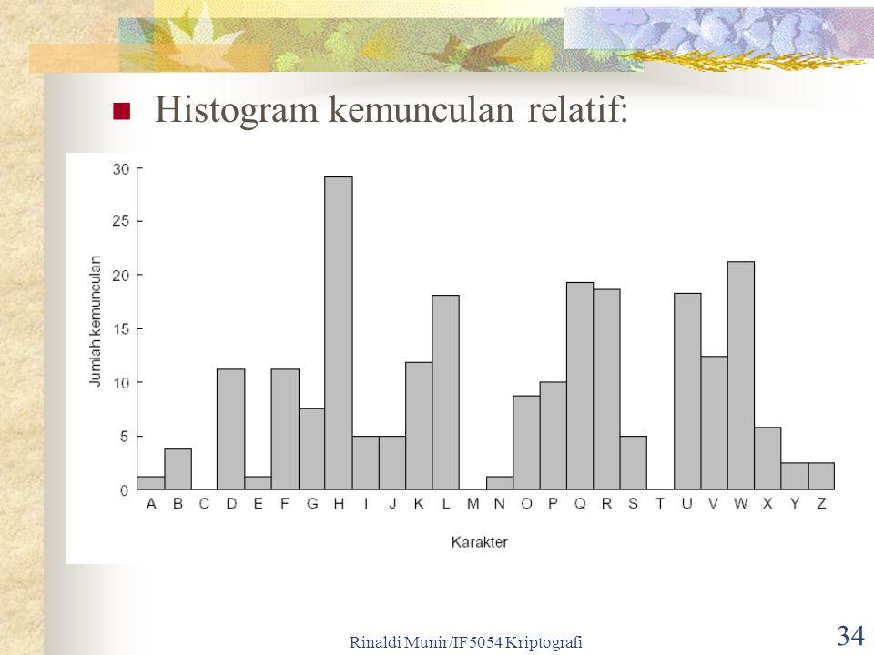 Rinaldi Munir/IF5054 Kriptografi 34 Histogram kemunculan relatif: