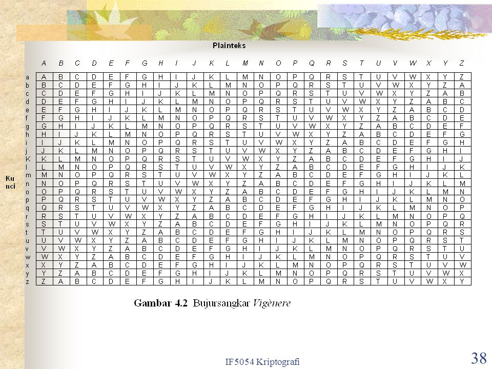 IF5054 Kriptografi 38