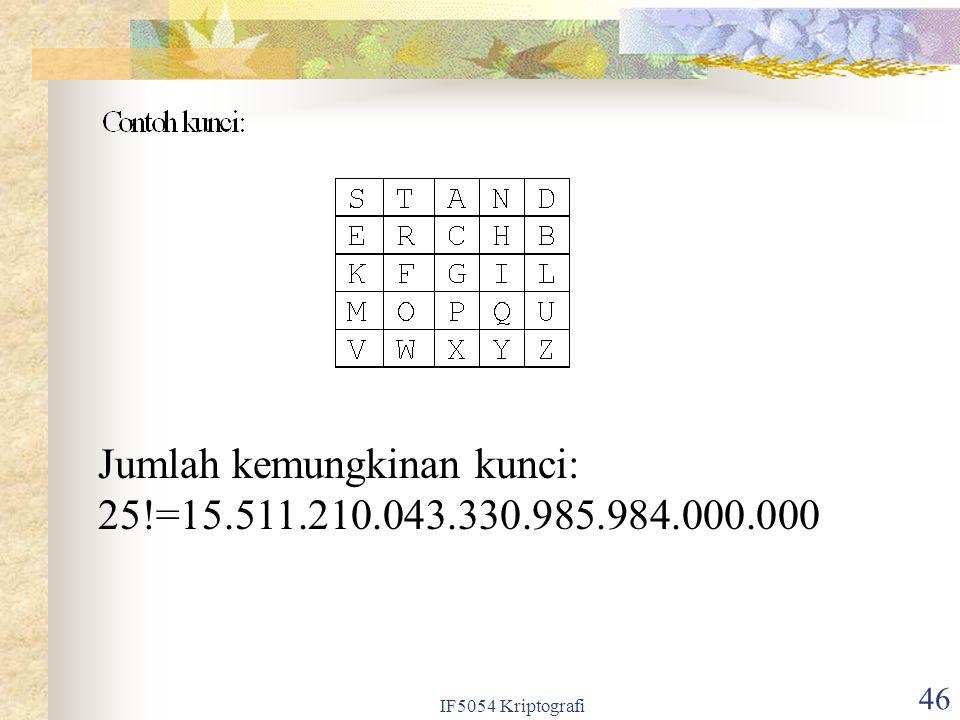 IF5054 Kriptografi 46 Jumlah kemungkinan kunci: 25!=15.511.210.043.330.985.984.000.000