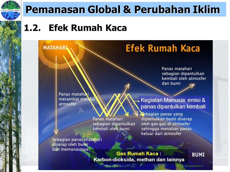 Gas Rumah Kaca : Karbon-dioksida, methan dan lainnya Kegiatan Manusia: emisi & panas dipantulkan kembali 1.2. Efek Rumah Kaca Pemanasan Global & Perub