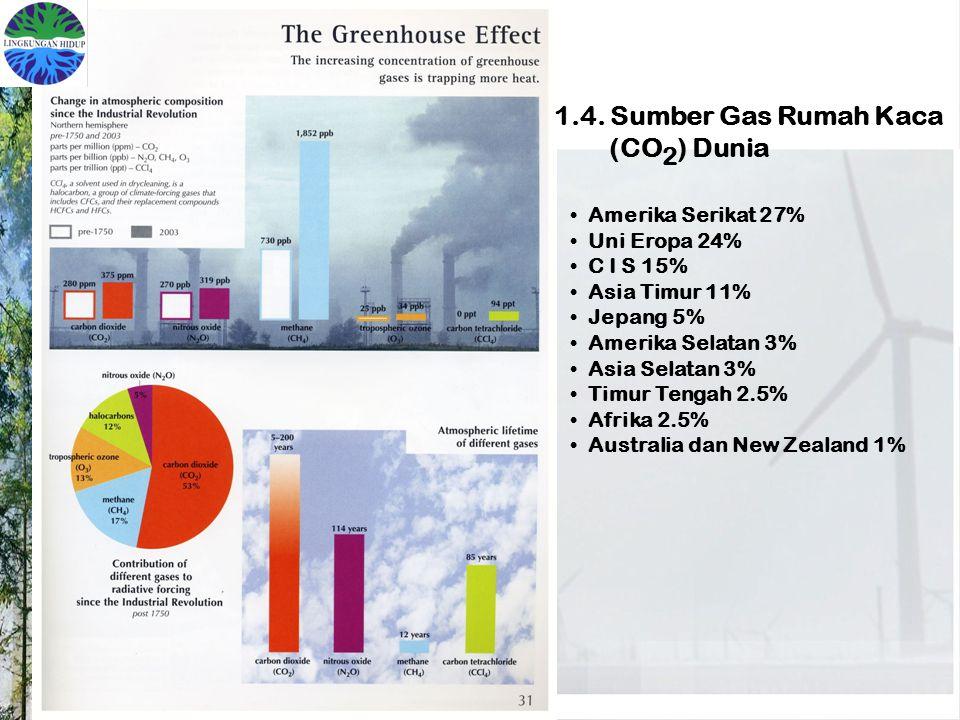 1.4. Sumber Gas Rumah Kaca (CO 2 ) Dunia Amerika Serikat 27% Uni Eropa 24% C I S 15% Asia Timur 11% Jepang 5% Amerika Selatan 3% Asia Selatan 3% Timur