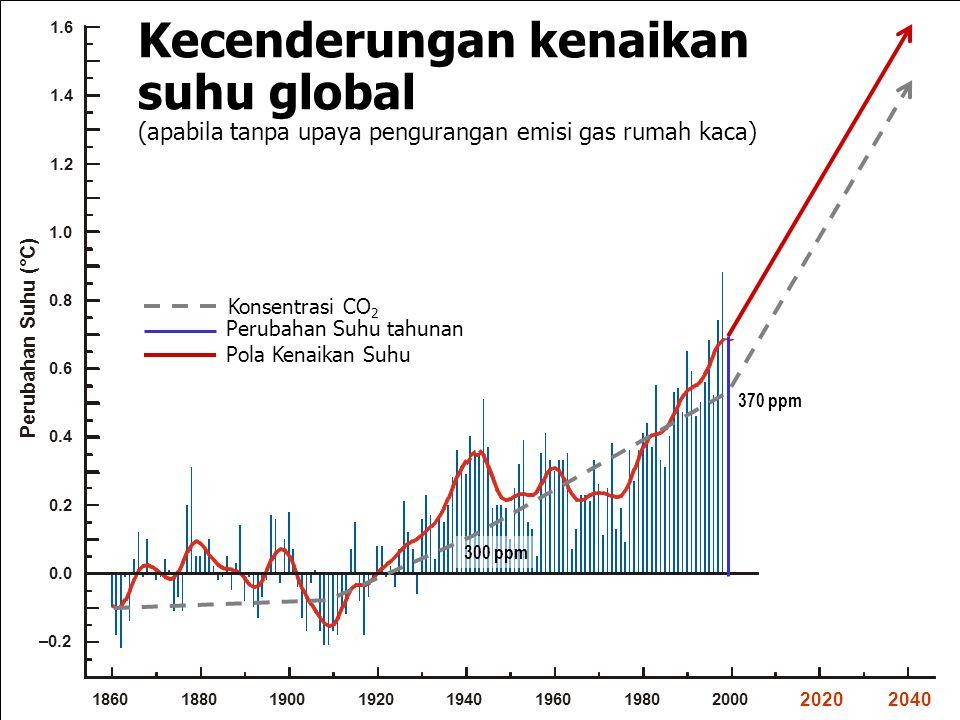 Kecenderungan kenaikan suhu global (apabila tanpa upaya pengurangan emisi gas rumah kaca) Perubahan Suhu (°C) 18601880190019201940196019802000 1.0 0.8 0.6 0.4 0.2 0.0 –0.2 20202040 1.6 1.4 1.2 370 ppm 300 ppm Konsentrasi CO 2 Perubahan Suhu tahunan Pola Kenaikan Suhu