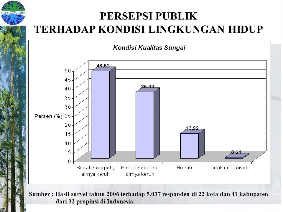 PERSEPSI PUBLIK TERHADAP KONDISI LINGKUNGAN HIDUP Sumber : Hasil survei tahun 2006 terhadap 5.037 responden di 22 kota dan 41 kabupaten dari 32 propin
