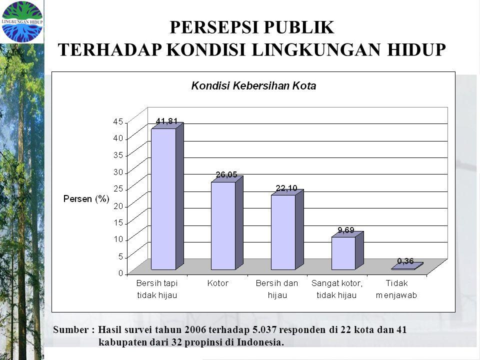 PERSEPSI PUBLIK TERHADAP KONDISI LINGKUNGAN HIDUP Sumber : Hasil survei tahun 2006 terhadap 5.037 responden di 22 kota dan 41 kabupaten dari 32 propinsi di Indonesia.