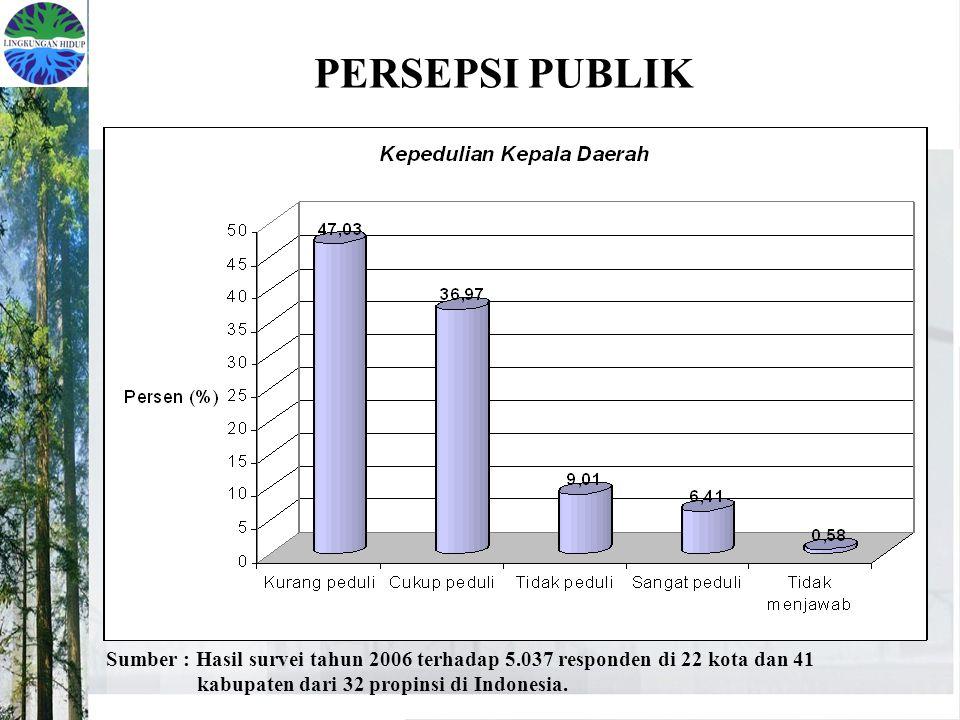 PERSEPSI PUBLIK Sumber : Hasil survei tahun 2006 terhadap 5.037 responden di 22 kota dan 41 kabupaten dari 32 propinsi di Indonesia.