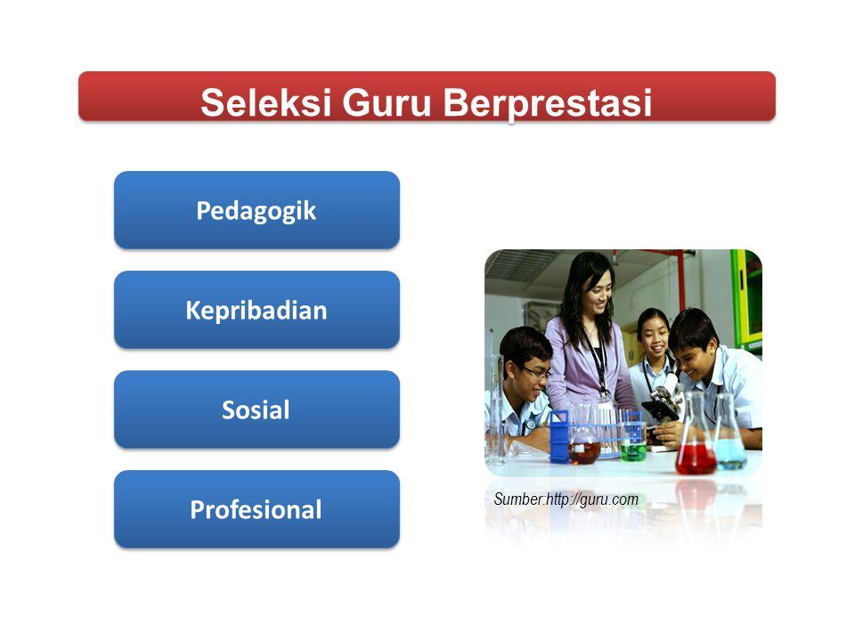 Guru yang memiliki kinerja diatas standar yang telah ditetapkan SP meliputi kompetensi: pedagogik, kepribadian, sosial, profesional dan mampu menghasilkan karya inovatif, secara langsung membimbing siswa hingga mencapai prestasi