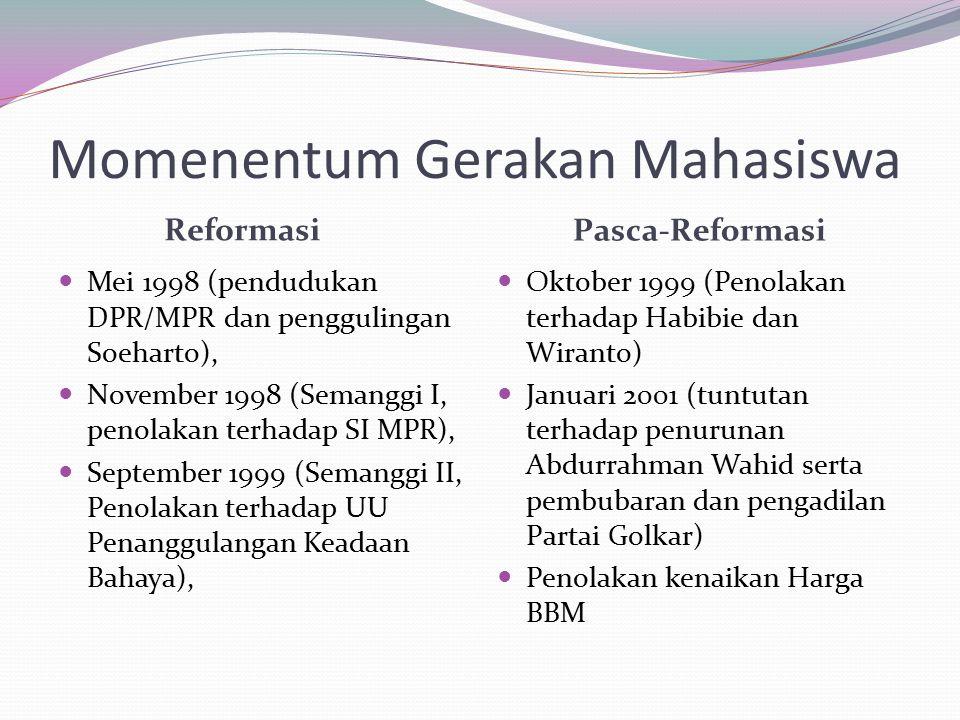 Momenentum Gerakan Mahasiswa Reformasi Pasca-Reformasi Mei 1998 (pendudukan DPR/MPR dan penggulingan Soeharto), November 1998 (Semanggi I, penolakan terhadap SI MPR), September 1999 (Semanggi II, Penolakan terhadap UU Penanggulangan Keadaan Bahaya), Oktober 1999 (Penolakan terhadap Habibie dan Wiranto) Januari 2001 (tuntutan terhadap penurunan Abdurrahman Wahid serta pembubaran dan pengadilan Partai Golkar) Penolakan kenaikan Harga BBM