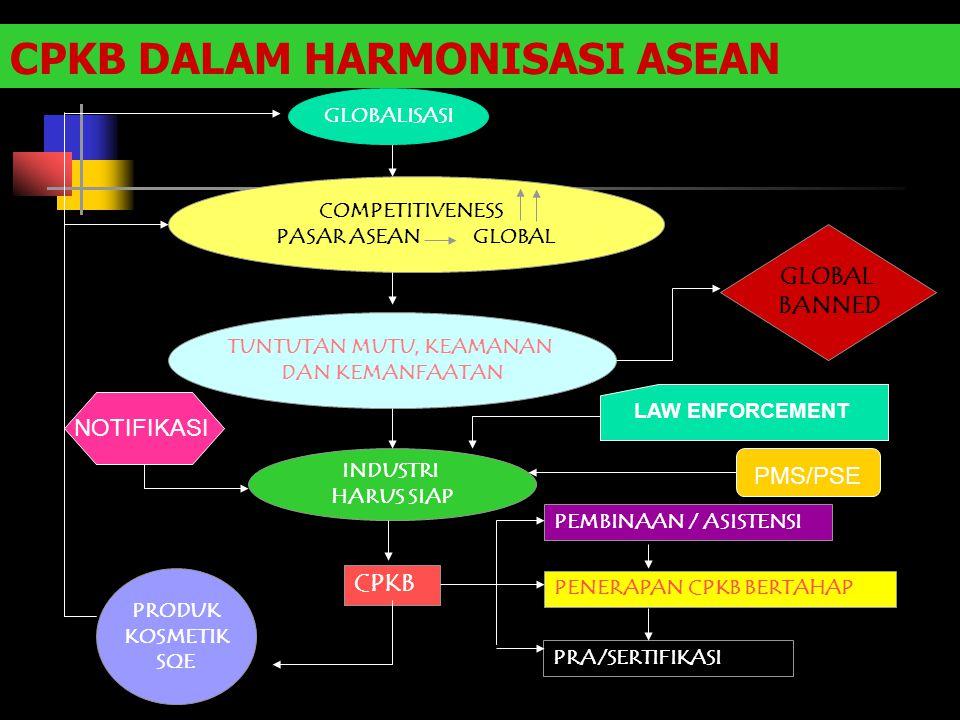 CPKB DALAM HARMONISASI ASEAN GLOBALISASI COMPETITIVENESS PASAR ASEAN GLOBAL TUNTUTAN MUTU, KEAMANAN DAN KEMANFAATAN INDUSTRI HARUS SIAP CPKB PEMBINAAN
