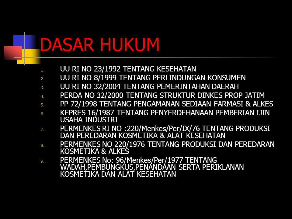 DASAR HUKUM 1. UU RI NO 23/1992 TENTANG KESEHATAN 2. UU RI NO 8/1999 TENTANG PERLINDUNGAN KONSUMEN 3. UU RI NO 32/2004 TENTANG PEMERINTAHAN DAERAH 4.