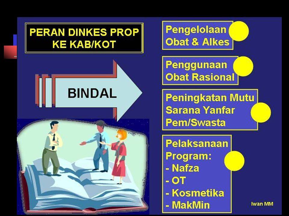 CARA PEMBUATAN KOSMETIK YANG BAIK (CPKB) Personalia (2) Bangunan (3) Peralatan (4) Sanitasi & Hygiene (5) Produksi (6) Pengawasan Mutu (7)Dokumentasi (8) Audit Internal (9) Penyimpanan (10) Penanganan Keluhan (12) Penarikan Produk (13) Kontrak produksi dan pengujian (11) RECALL SISTEM MANAJEMEN MUTU (1) CPKB