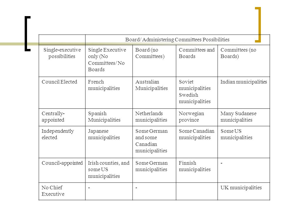 Board/ Administering Committees Possibilities Single-executive possibilities Single Executive only (No Committees/ No Boards Board (no Committees) Com