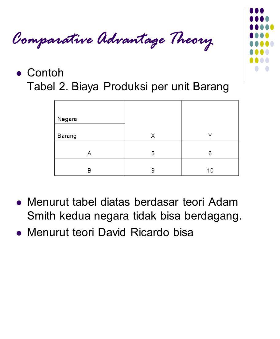 Comparative Advantage Theory Contoh Tabel 2.