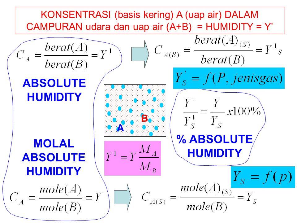 KONSENTRASI (basis kering) A (uap air) DALAM CAMPURAN udara dan uap air (A+B) = HUMIDITY = Y' ABSOLUTE HUMIDITY % ABSOLUTE HUMIDITY A B MOLAL ABSOLUTE HUMIDITY