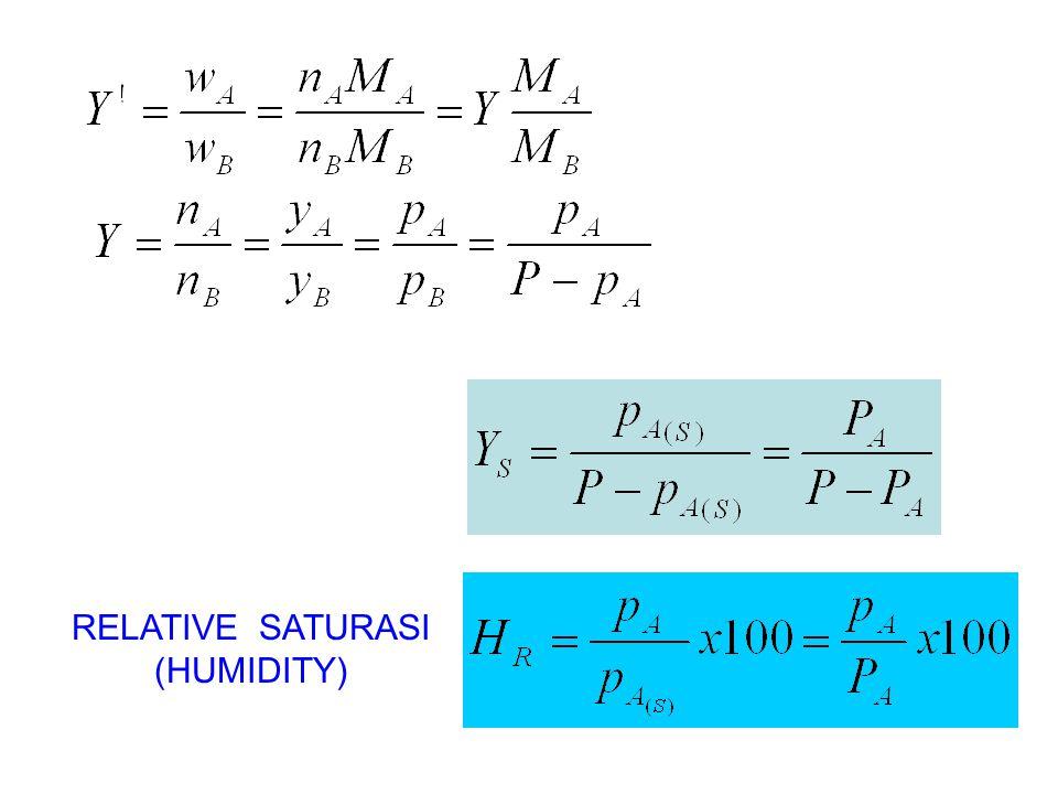 RELATIVE SATURASI (HUMIDITY)