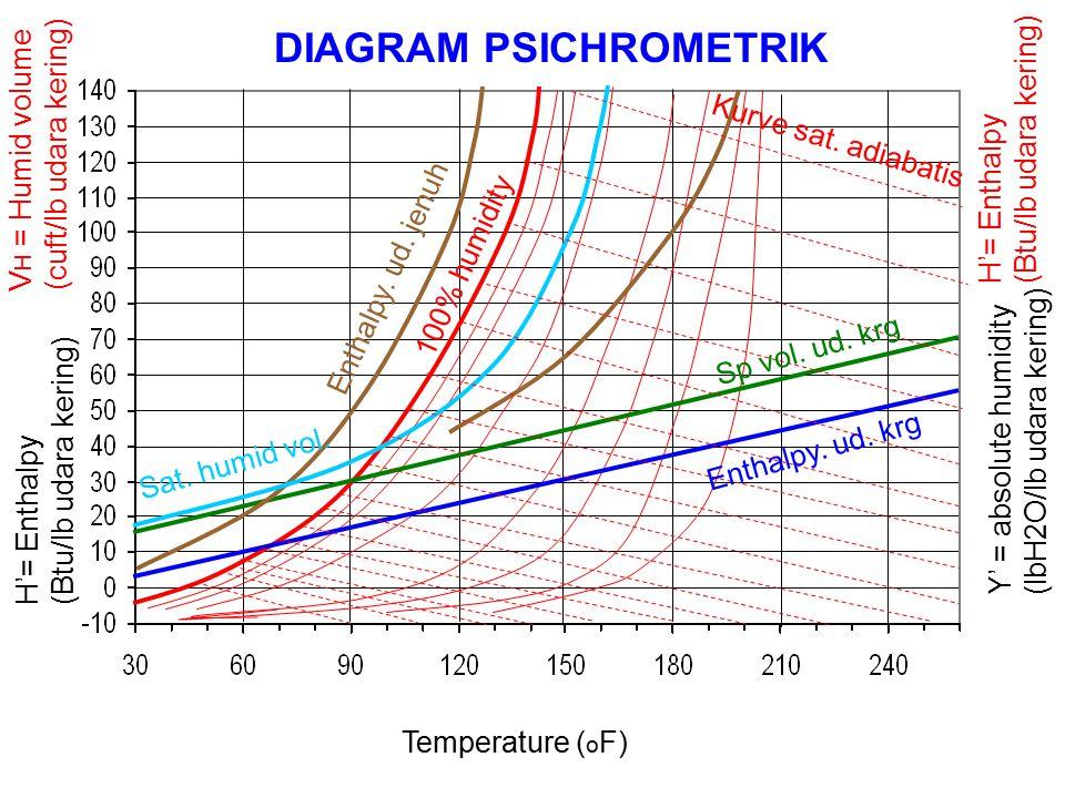 Temperature ( o F) Y' = absolute humidity (lbH2O/lb udara kering) H'= Enthalpy (Btu/lb udara kering) V H = Humid volume (cuft/lb udara kering) DIAGRAM PSICHROMETRIK Sp vol.