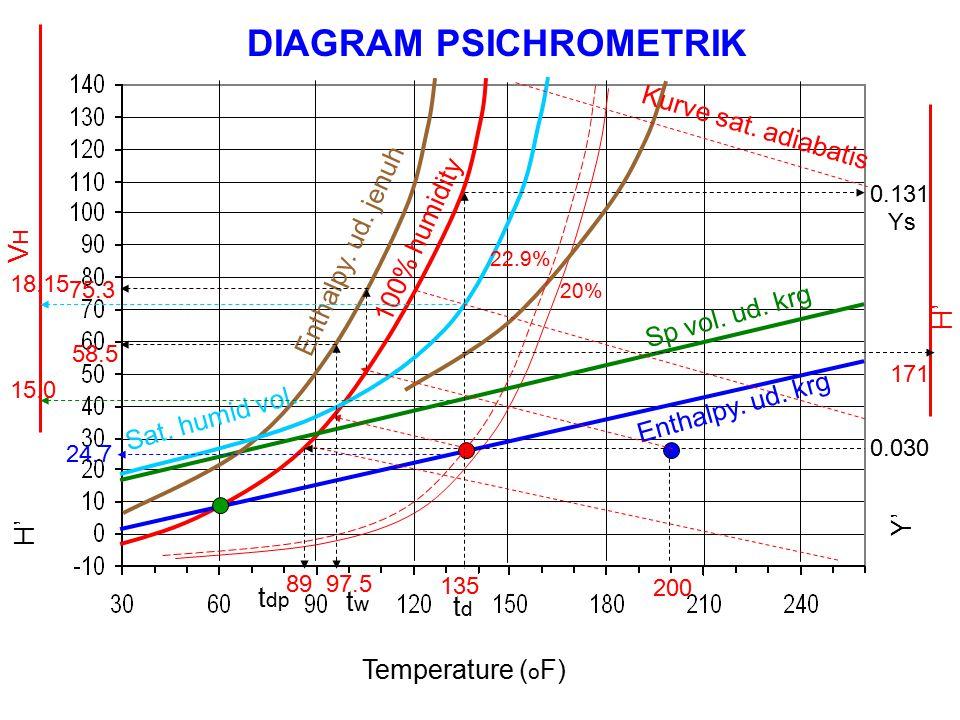 Temperature ( o F) Y' H' VHVH DIAGRAM PSICHROMETRIK Sp vol.