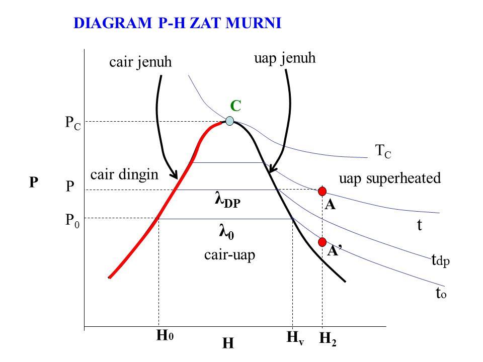 P H PCPC TCTC t dp toto t P P0P0 C HvHv H0H0 λ0λ0 cair dingin cair jenuh uap jenuh uap superheated cair-uap A' A DIAGRAM P-H ZAT MURNI H2H2 λ DP