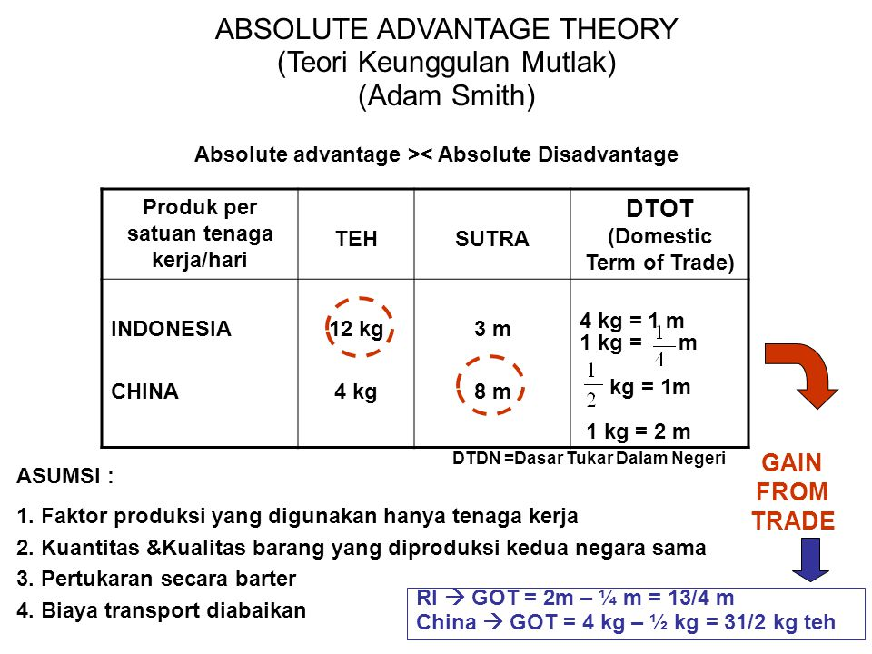 ABSOLUTE ADVANTAGE THEORY (Teori Keunggulan Mutlak) (Adam Smith) Absolute advantage >< Absolute Disadvantage Produk per satuan tenaga kerja/hari TEHSU