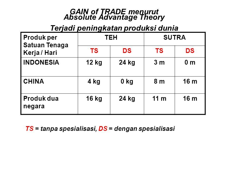 GAIN of TRADE menurut Absolute Advantage Theory Terjadi peningkatan produksi dunia Produk per Satuan Tenaga Kerja / Hari TEHSUTRA TSDSTSDS INDONESIA12