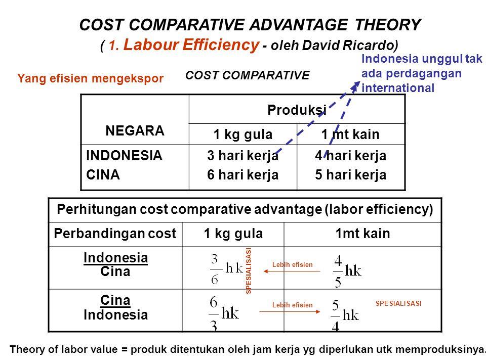 COST COMPARATIVE ADVANTAGE THEORY ( 1. Labour Efficiency - oleh David Ricardo) NEGARA Produksi 1 kg gula1 mt kain INDONESIA CINA 3 hari kerja 6 hari k