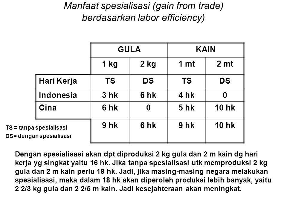 Manfaat spesialisasi (gain from trade) berdasarkan labor efficiency) GULAKAIN 1 kg2 kg1 mt2 mt Hari KerjaTSDSTSDS Indonesia3 hk6 hk4 hk0 Cina6 hk05 hk