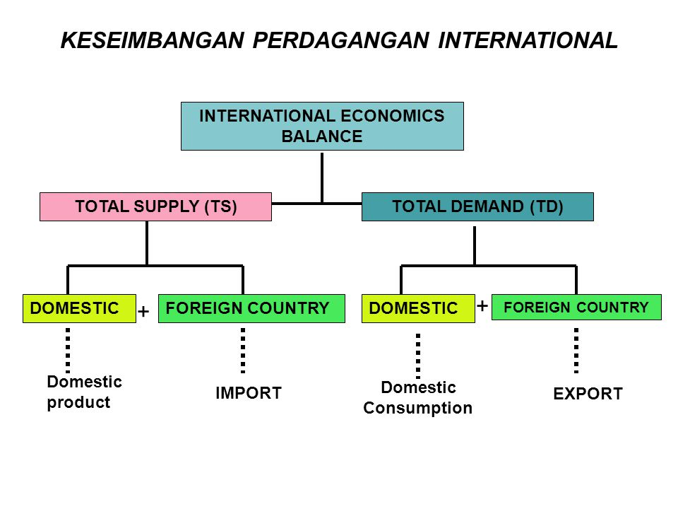 KESEIMBANGAN PERDAGANGAN INTERNATIONAL INTERNATIONAL ECONOMICS BALANCE TOTAL DEMAND (TD)TOTAL SUPPLY (TS) DOMESTICFOREIGN COUNTRY DOMESTIC + + Domesti