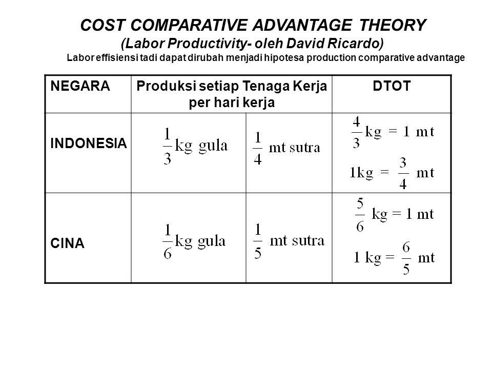 COST COMPARATIVE ADVANTAGE THEORY (Labor Productivity- oleh David Ricardo) NEGARAProduksi setiap Tenaga Kerja per hari kerja DTOT INDONESIA CINA Labor