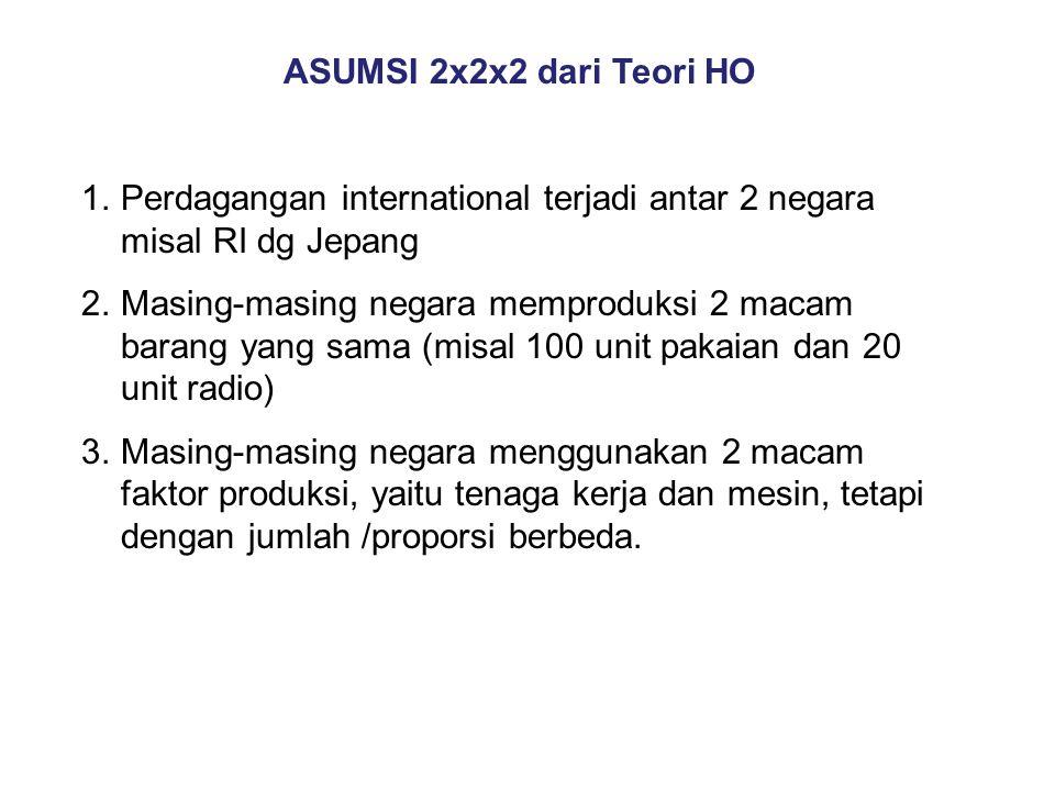 ASUMSI 2x2x2 dari Teori HO 1.Perdagangan international terjadi antar 2 negara misal RI dg Jepang 2.Masing-masing negara memproduksi 2 macam barang yan