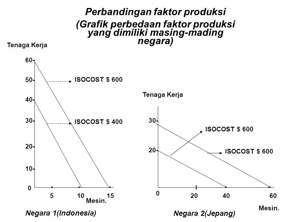 Perbandingan faktor produksi (Grafik perbedaan faktor produksi yang dimiliki masing-mading negara) 0 40- 20- 10- 30- 60- 50- 51015 --- ISOCOST $ 600 I